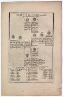 [Drzewo genealogiczne potomków Karola Wielkiego] : [Inc.:] Posterité de Charlemagne [...]. - Bonnart, Nicolas (1637-1718)