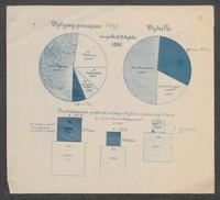 Okresowe zestawienia czytelń przy Warszawskim Towarzystwie Dobroczynności