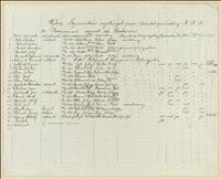 Wykaz legionistów wysłanych przez Komitet powiatowy NKN w Boguminie do Krakowa